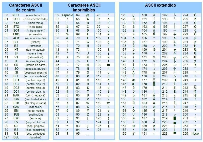 Qu es ascii su definici n concepto y significado for Ascii table c