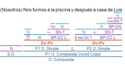 Sintaxis 4