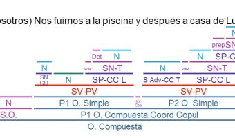 Sintaxis 3